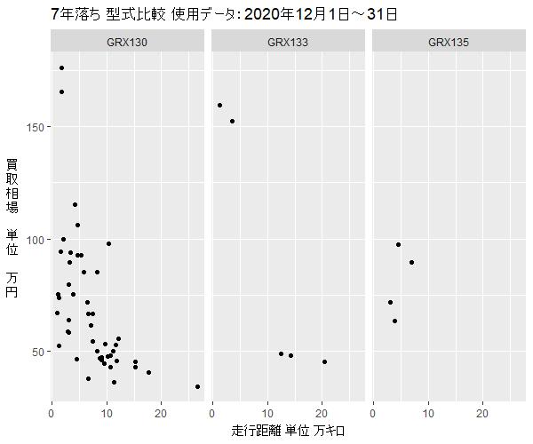 マークX7年落ち型式買取相場