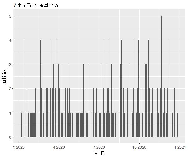 デリカD:27年落ち中古車流通量