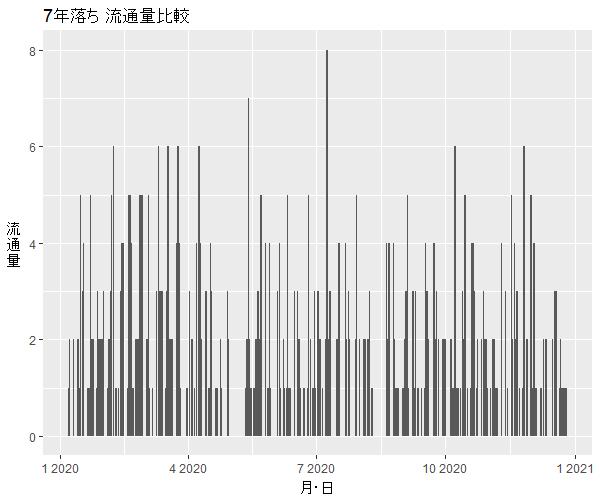 エブリイワゴン7年落ち中古車流通量
