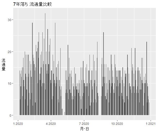 N-ONE7年落ち中古車流通量