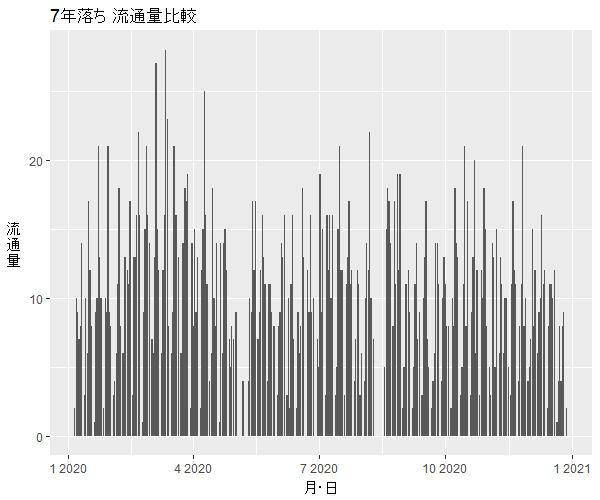 ワゴンR7年落ち中古車流通量