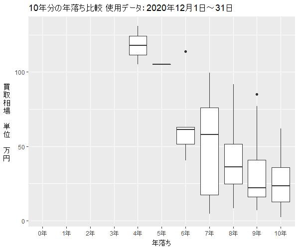 CR-Z年式別買取相場1