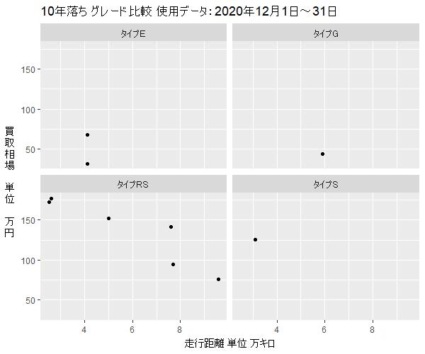 RX-810年落ちグレード別買取相場