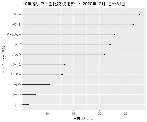 MPV10年落ちボディーカラー買取相場