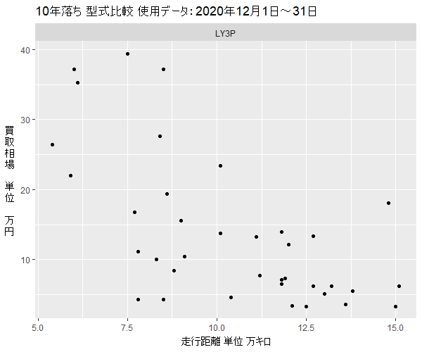 MPV10年落ち型式買取相場