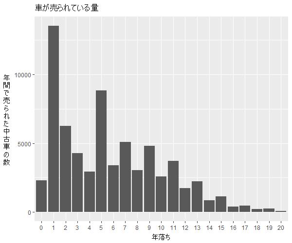 アルト年式別流通量比較1