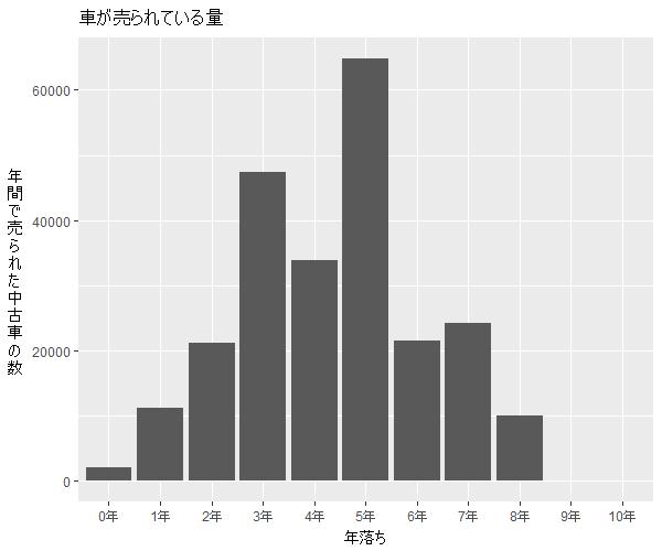 アクア年式別流通量比較2