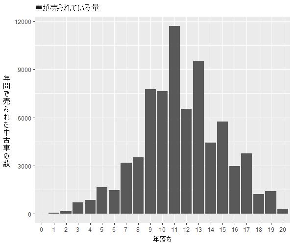bB年式別流通量比較1
