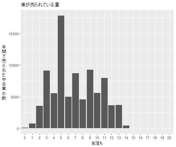 カローラアクシオ年式別流通量比較1