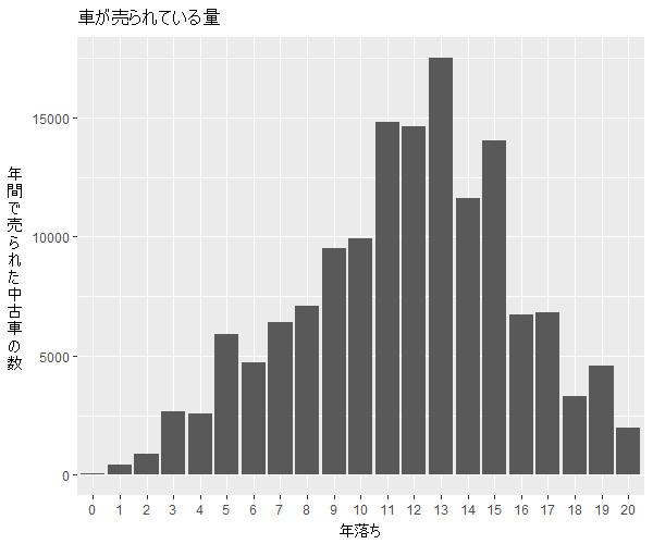クラウン年式別流通量比較1