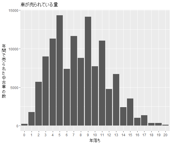 デミオ年式別流通量比較1