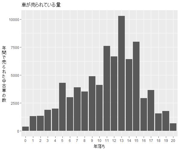 エルグランド年式別流通量比較1