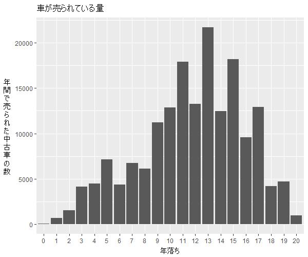 エスティマ年式別流通量比較1