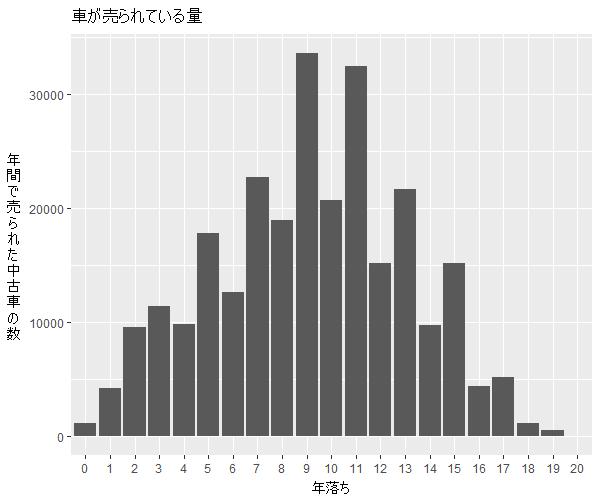フィット年式別流通量比較1