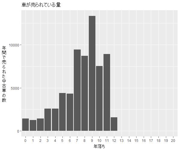 フリード年式別流通量比較1