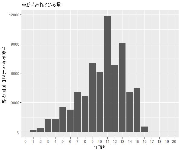 アイシス年式別流通量比較1