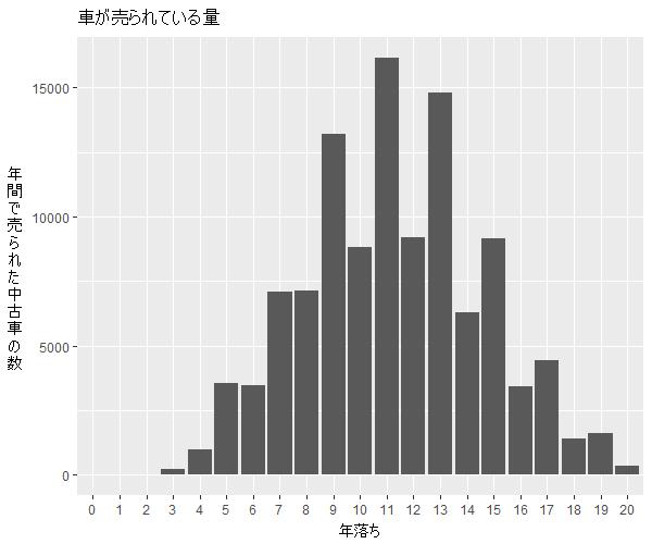 ライフ年式別流通量比較1