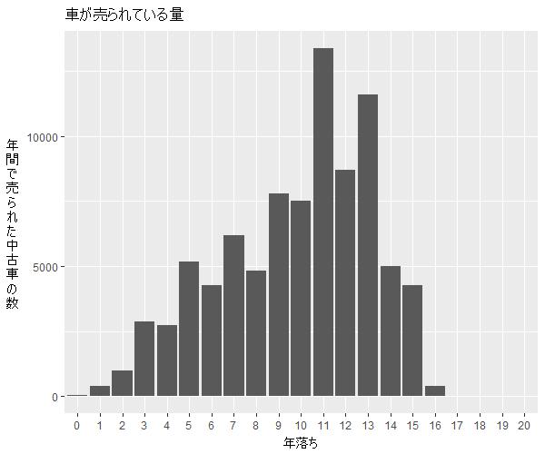 マークX年式別流通量比較1