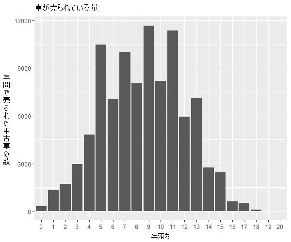 モコ年式別流通量比較1