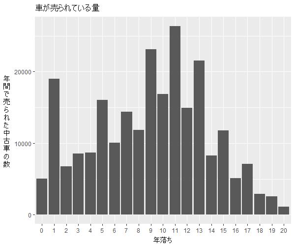 ムーヴ年式別流通量比較1