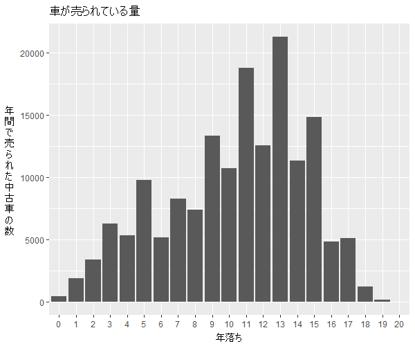 ノア年式別流通量比較1