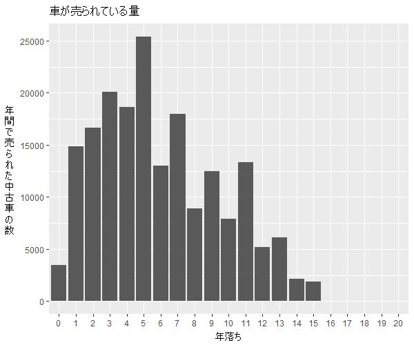 ノート年式別流通量比較1