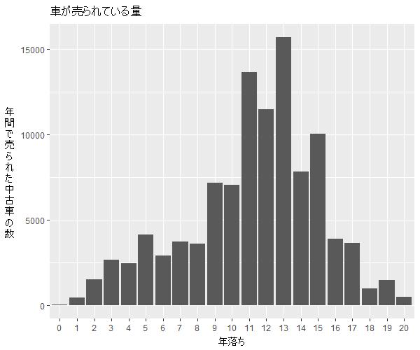 オデッセイ年式別流通量比較1