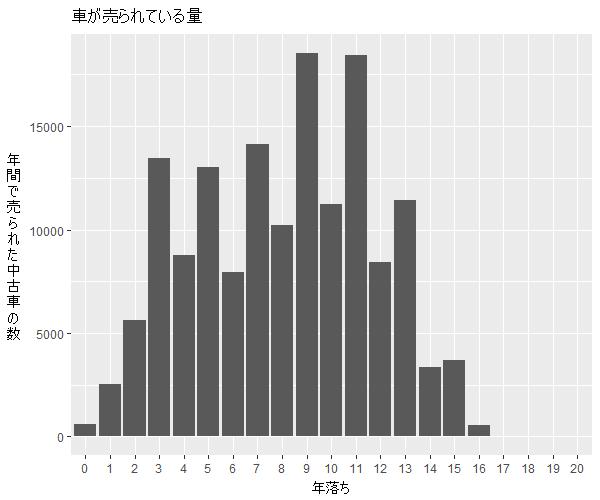 パッソ年式別流通量比較1