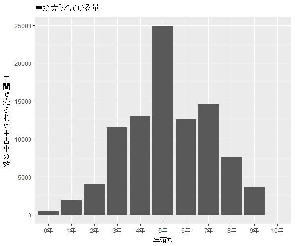 プリウスアルファ年式別流通量比較2