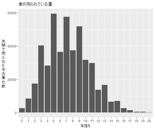 プリウス年式別流通量比較1