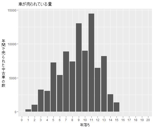 ラクティス年式別流通量比較1