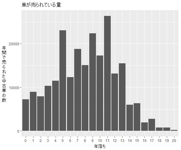 セレナ年式別流通量比較1