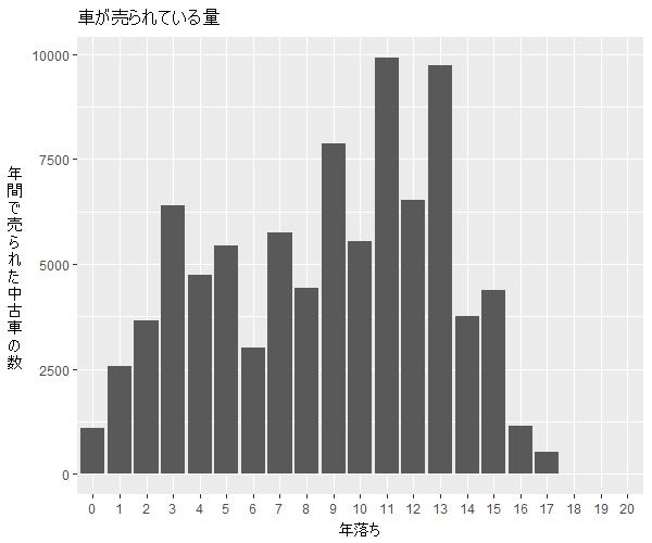 シエンタ年式別流通量比較1
