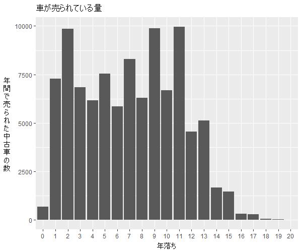 スイフト年式別流通量比較1