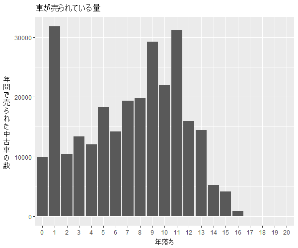 タント年式別流通量比較1