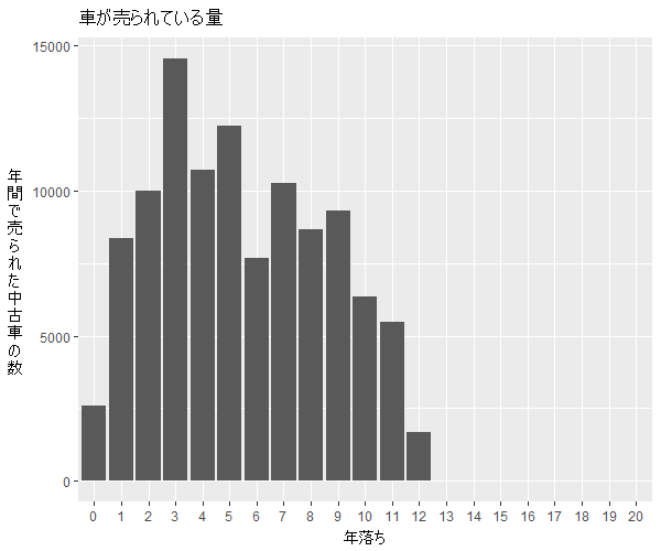 ヴェルファイア年式別流通量比較1