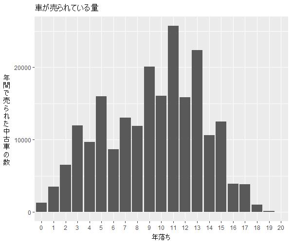 ヴォクシー年式別流通量比較1
