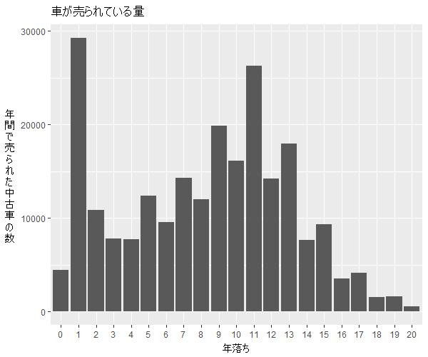 ワゴンR年式別流通量比較1