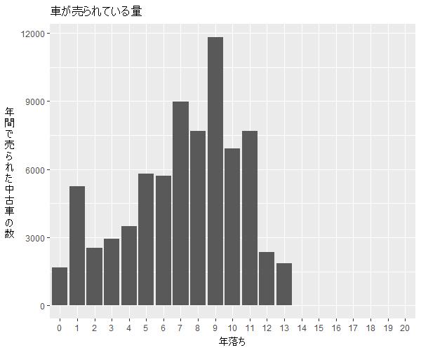 ワゴンRスティングレー年式別流通量比較1