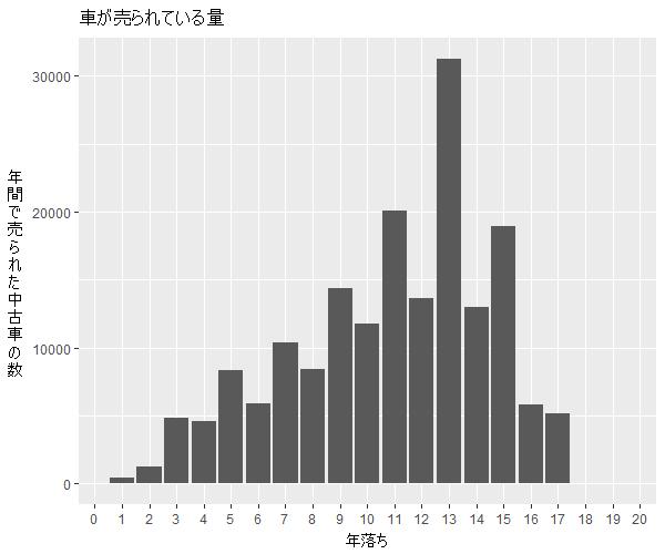 ウィッシュ年式別流通量比較1