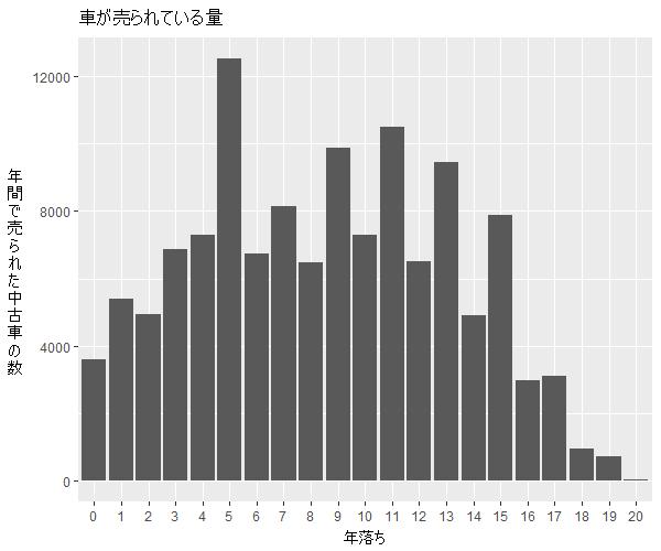 エクストレイル年式別流通量比較1