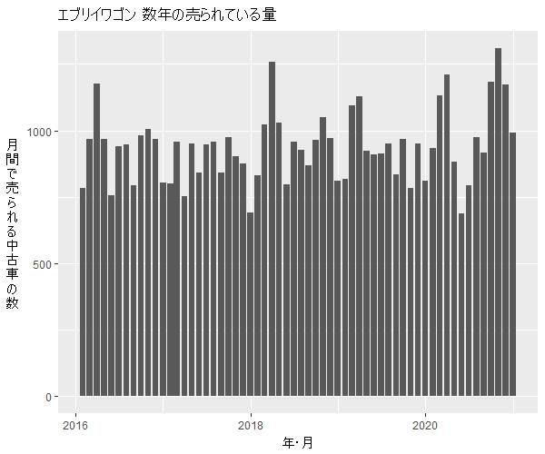 エブリイワゴン数年の流通量