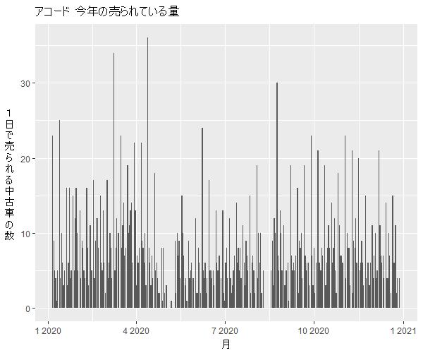 アコード年間の流通量