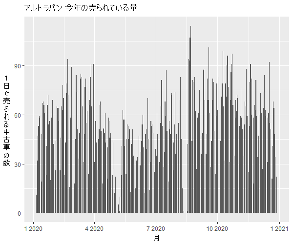 ラパン年間の流通量