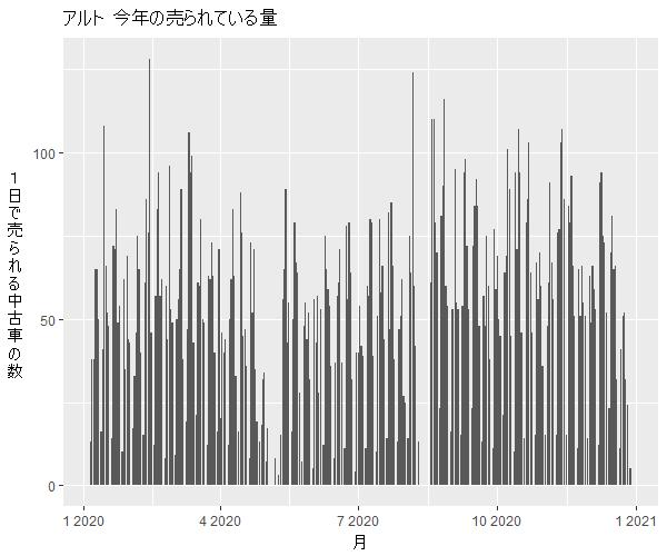 アルト年間の流通量
