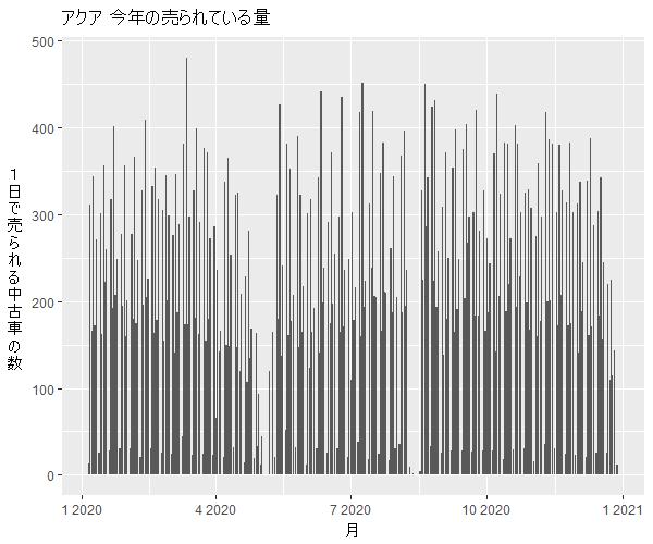 アクア年間の流通量