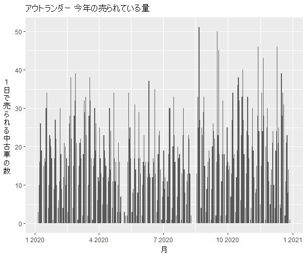アウトランダー年間の流通量