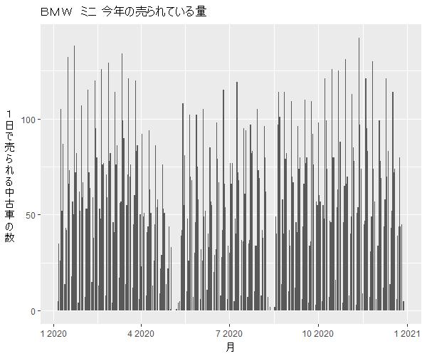 ミニクーパー年間の流通量