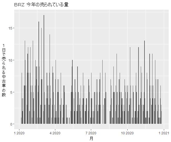 BRZ年間の流通量
