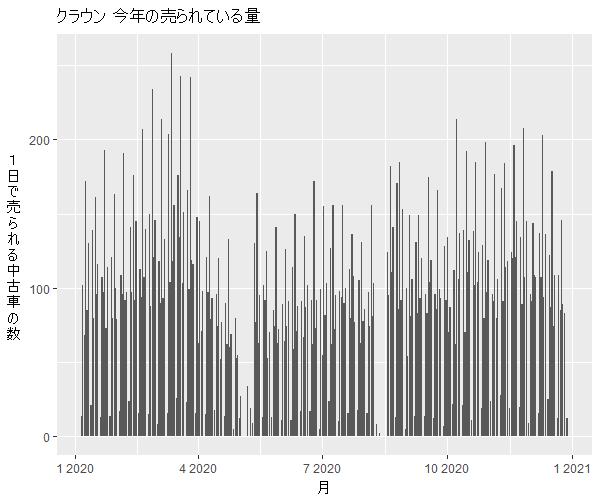 クラウン年間の流通量